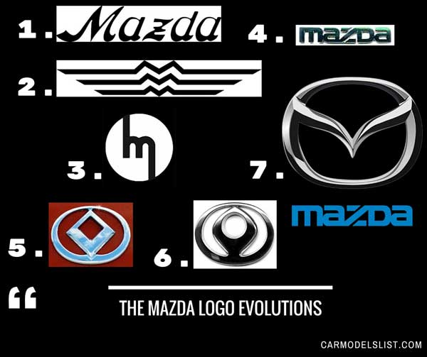 The Mazda Logo Evolutions