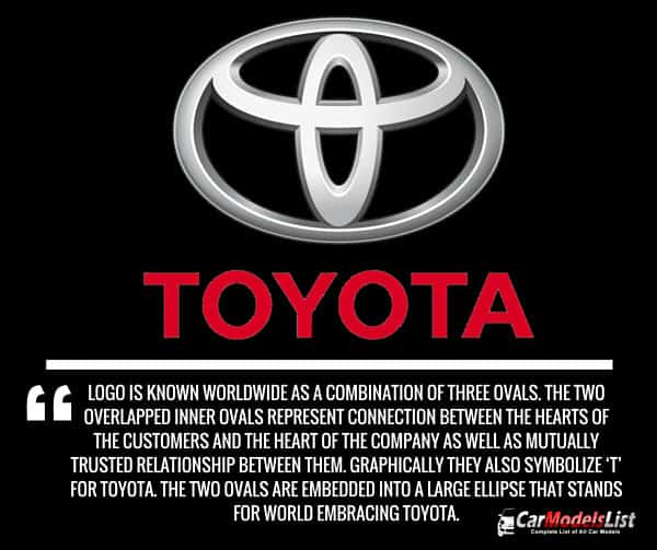 Toyota Logo Meaning and Description