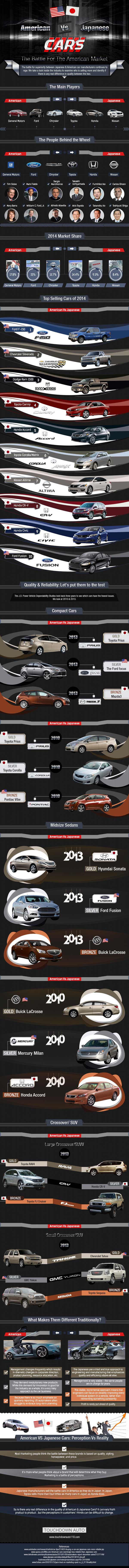 American vs. Japanese Cars: The Battle For the American Market