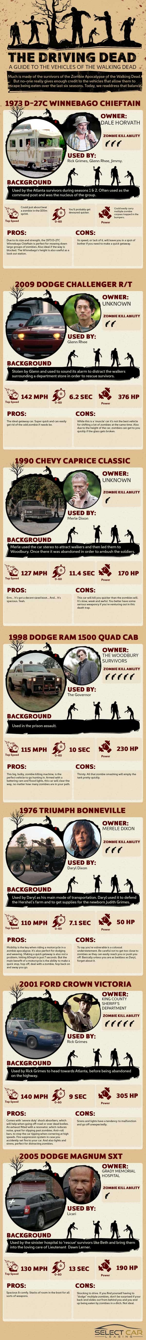 The Driving Dead A Guide to the Vehicles of the Walking Dead