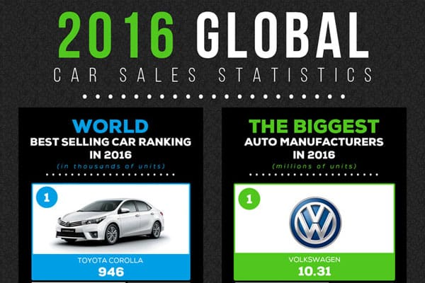 2016 Global Car Sales Statistics Volkswagen Group Reaches the Top