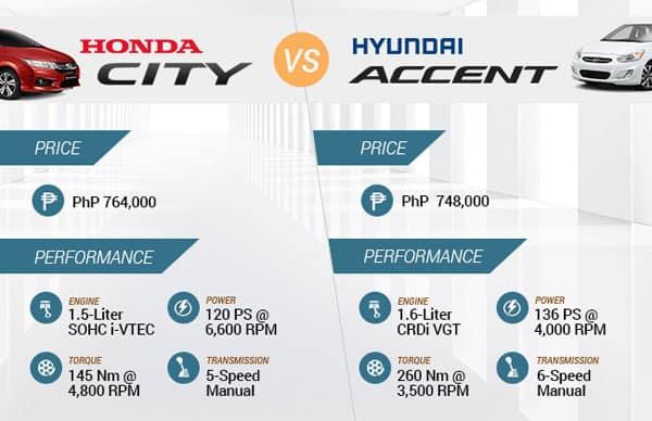 Price & Performance
