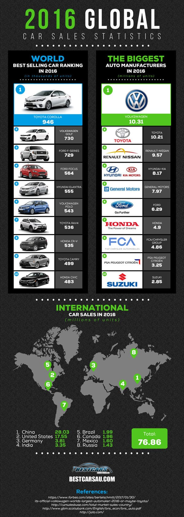 Global Car Sales Infographic 2016